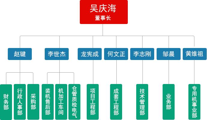 恒信源组织架构