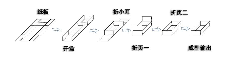 上海艾普迪双工位折盒机详情页模板_03.jpg